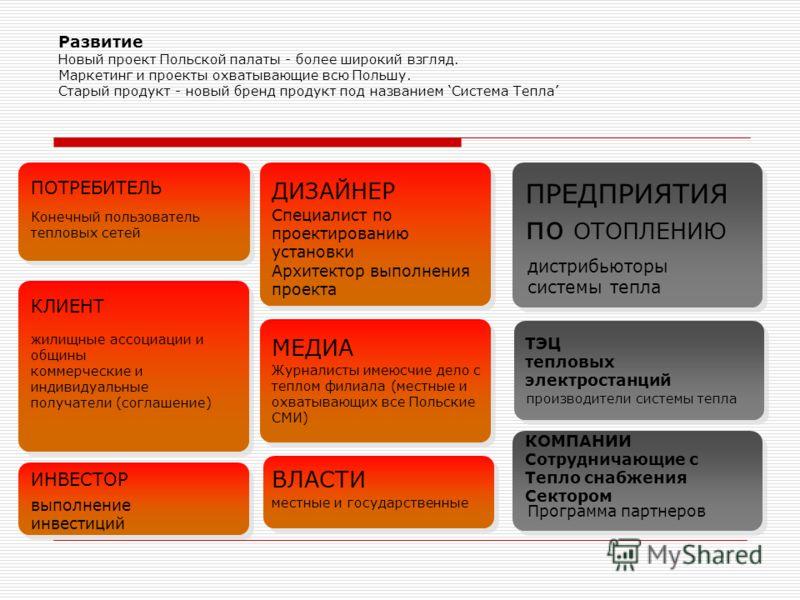 Развитие Новый проект Польской палаты - более широкий взгляд. Маркетинг и проекты охватывающие всю Польшу. Старый продукт - новый бренд продукт под названием Система Тепла ПОТРЕБИТЕЛЬ Конечный пользователь тепловых сетей КЛИЕНТ жилищные ассоциации и
