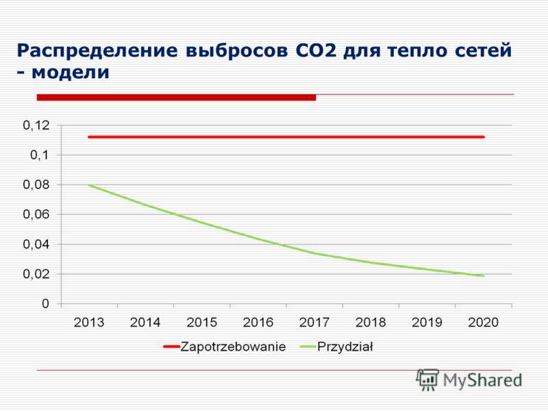 Распределение выбросов CO2 для тепло сетей - модели