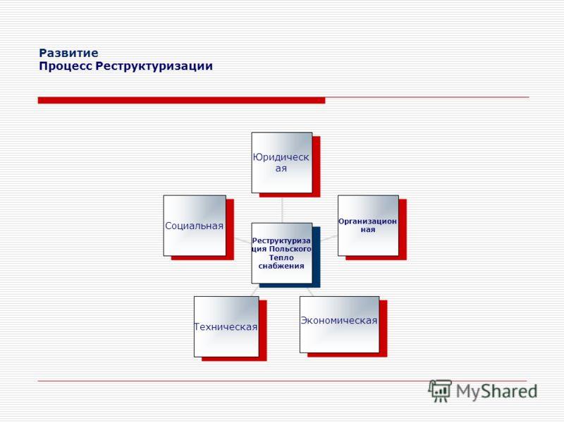 Развитие Процесс Реструктуризации Социальная Техническая Экономическая Организацион ная Юридическ ая Реструктуриза ция Польского Тепло снабжения