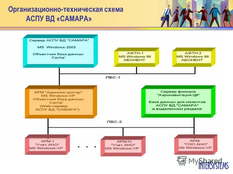 Организационно-техническая схема АСПУ ВД «САМАРА»