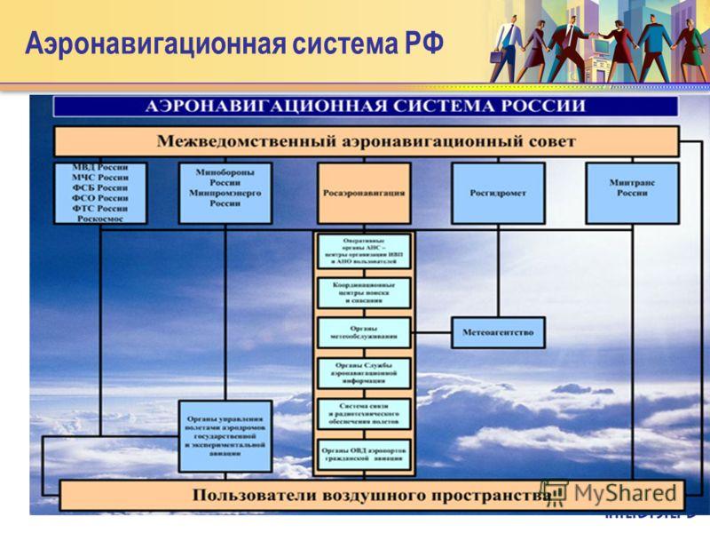 Аэронавигационная система РФ