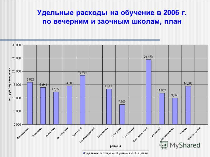 Удельные расходы на обучение в 2006 г. по вечерним и заочным школам, план