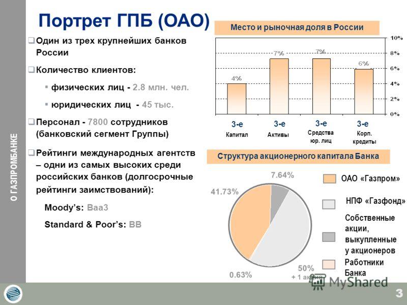 3 Один из трех крупнейших банков России Количество клиентов: физических лиц - 2.8 млн. чел. юридических лиц - 45 тыс. Персонал - 7800 сотрудников (банковский сегмент Группы) Рейтинги международных агентств – одни из самых высоких среди российских бан