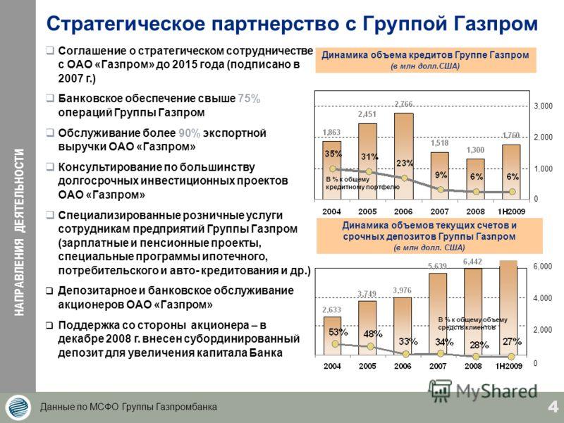 4 Стратегическое партнерство с Группой Газпром Динамика объема кредитов Группе Газпром (в млн долл.США) Динамика объемов текущих счетов и срочных депозитов Группы Газпром (в млн долл. США) В % к общему объему средств клиентов Данные по МСФО Группы Га