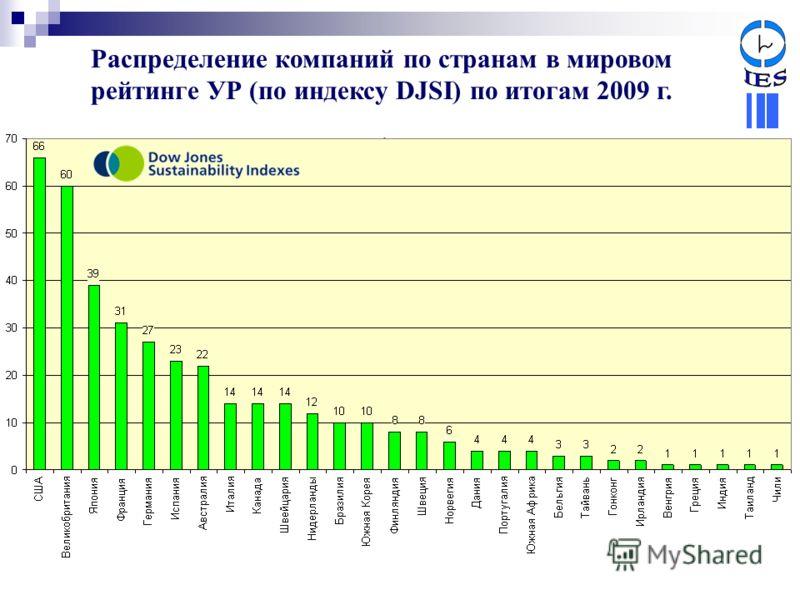 Распределение компаний по странам в мировом рейтинге УР (по индексу DJSI) по итогам 2009 г.