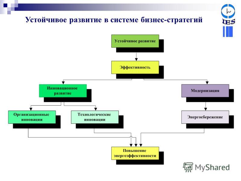 Устойчивое развитие в системе бизнес-стратегий