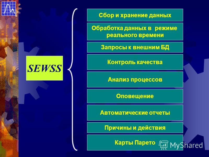 SEWSS Сбор и хранение данных Запросы к внешним БД Контроль качества Анализ процессов Оповещение Автоматические отчеты Обработка данных в режиме реального времени Причины и действия Карты Парето
