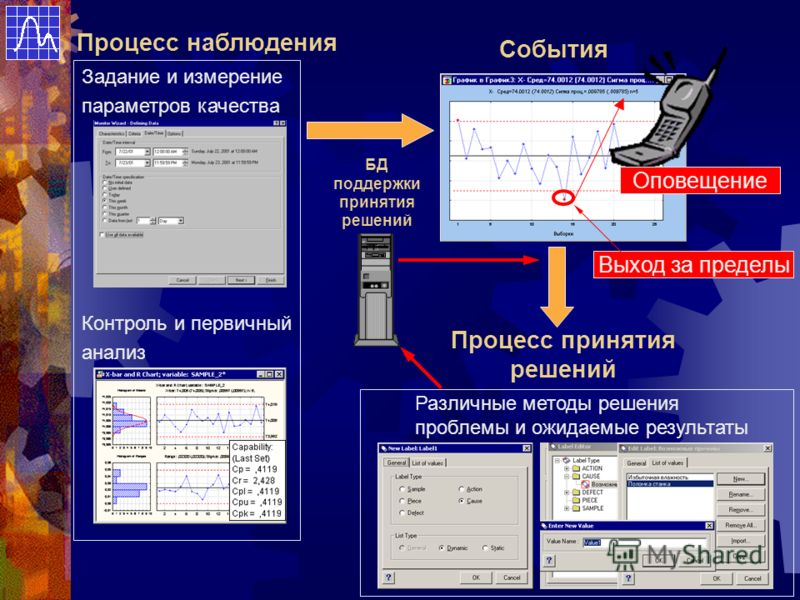 Процесс наблюдения Задание и измерение параметров качества Контроль и первичный анализ События Процесс принятия решений Выход за пределы Различные методы решения проблемы и ожидаемые результаты БД поддержки принятия решений Оповещение