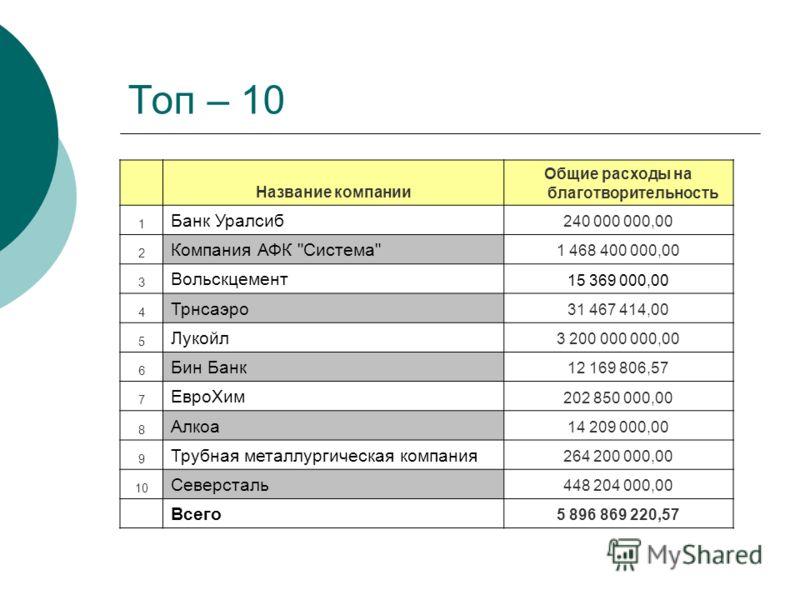 Топ – 10 Название компании Общие расходы на благотворительность 1 Банк Уралсиб 240 000 000,00 2 Компания АФК