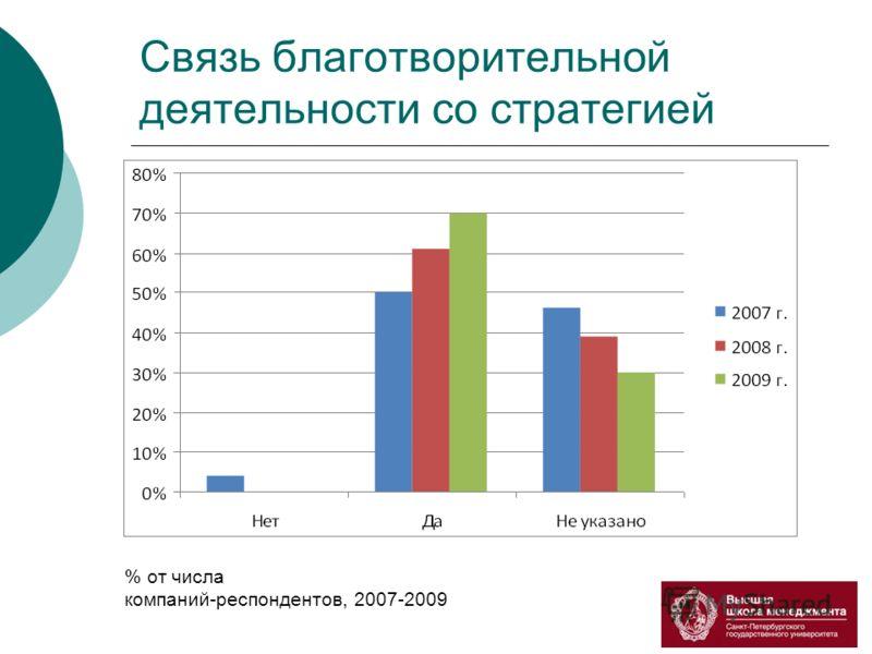 Связь благотворительной деятельности со стратегией % от числа компаний-респондентов, 2007-2009