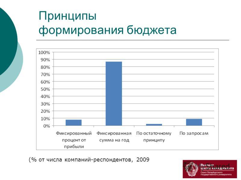Принципы формирования бюджета (% от числа компаний-респондентов, 2009