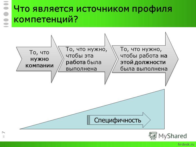 Что является источником профиля компетенций? = 7 То, что нужно компании То, что нужно, чтобы эта работа была выполнена То, что нужно, чтобы работа на этой должности была выполнена Специфичность hrdesk.ru