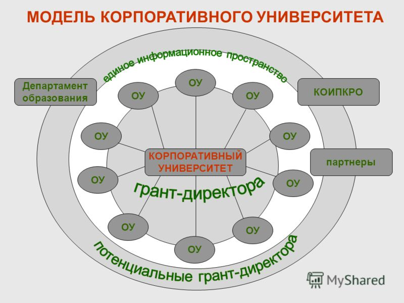 ОУ КОИПКРО Департамент образования МОДЕЛЬ КОРПОРАТИВНОГО УНИВЕРСИТЕТА КОРПОРАТИВНЫЙ УНИВЕРСИТЕТ партнеры