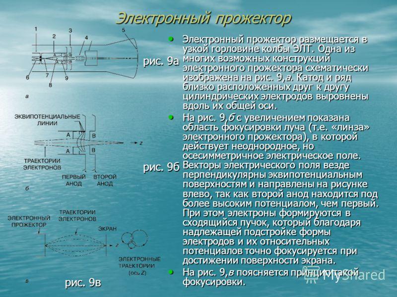 Электронный прожектор Электронный прожектор размещается в узкой горловине колбы ЭЛТ. Одна из многих возможных конструкций электронного прожектора схематически изображена на рис. 9,а. Катод и ряд близко расположенных друг к другу цилиндрических электр