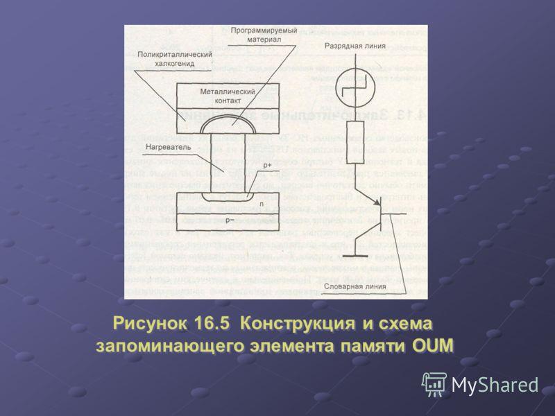 Рисунок 16.5 Конструкция и схема запоминающего элемента памяти OUM Рисунок 16.5 Конструкция и схема запоминающего элемента памяти OUM