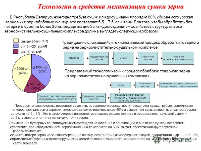 Технологии и средства механизации сушки зерна В Республике Беларусь ежегодно требует сушки или досушивания порядка 80% убираемого урожая зерновых и зернобобовых культур, что составляет 6,5…7,5 млн. тонн. Для того, чтобы обработать без потерь и в срок