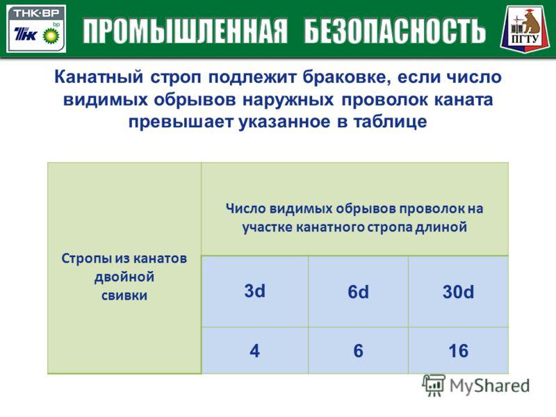 Канатный строп подлежит браковке, если число видимых обрывов наружных проволок каната превышает указанное в таблице Стропы из канатов двойной свивки Число видимых обрывов проволок на участке канатного стропа длиной 3d 6d30d 4616