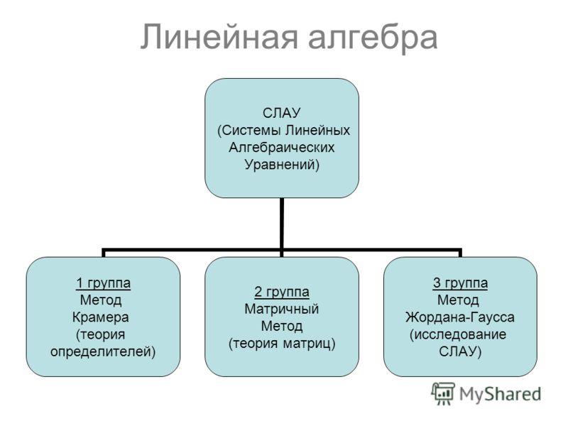 Линейная алгебра СЛАУ (Системы Линейных Алгебраических Уравнений) 1 группа Метод Крамера (теория определителей) 2 группа Матричный Метод (теория матриц) 3 группа Метод Жордана-Гаусса (исследование СЛАУ)