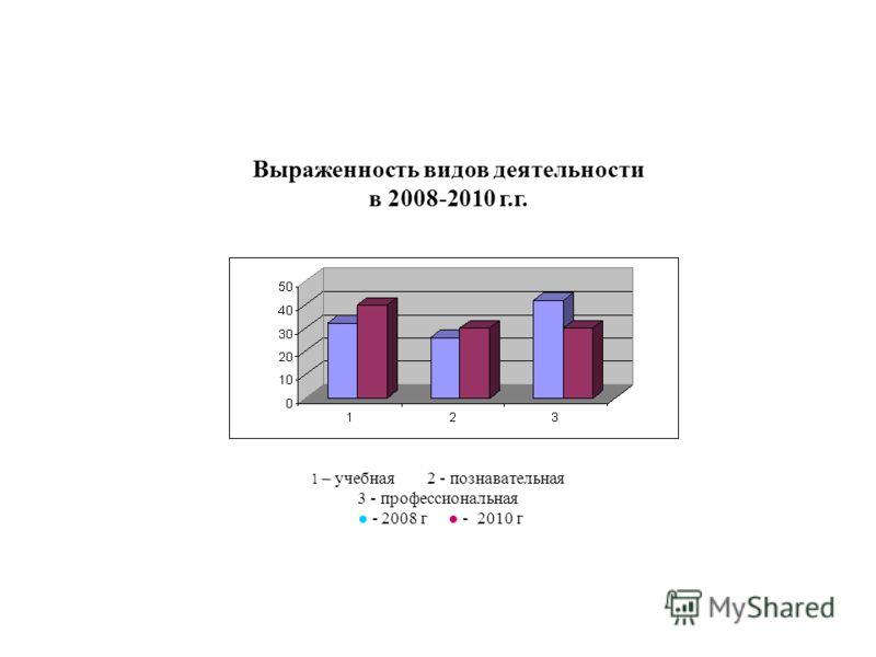 Результаты эксперимента 1 – учебная 2 - познавательная 3 - профессиональная - 2008 г - 2010 г Выраженность видов деятельности в 2008-2010 г.г.