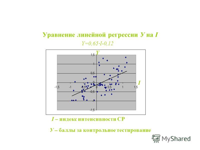 Результаты эксперимента Уравнение линейной регрессии У на I I – индекс интенсивности СР У – баллы за контрольное тестирование I Y Y=0,65I-0,12