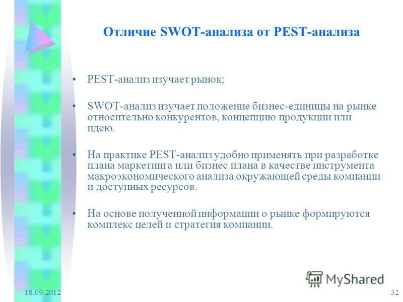 18.09.2012 32 Отличие SWOT-анализа от PEST-анализа PEST-анализ изучает рынок; SWOT-анализ изучает положение бизнес-единицы на рынке относительно конкурентов, концепцию продукции или идею. На практике PEST-анализ удобно применять при разработке плана