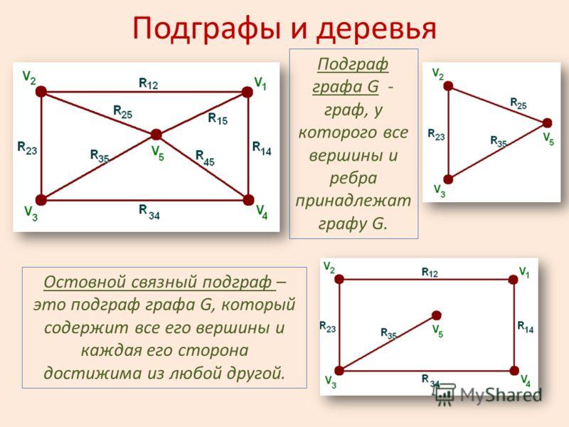Подграфы и деревья Подграф графа G - граф, у которого все вершины и ребра принадлежат графу G. Остовной связный подграф – это подграф графа G, который содержит все его вершины и каждая его сторона достижима из любой другой.