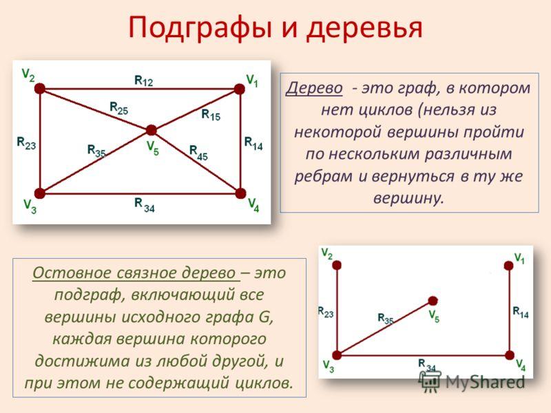Подграфы и деревья Дерево - это граф, в котором нет циклов (нельзя из некоторой вершины пройти по нескольким различным ребрам и вернуться в ту же вершину. Остовное связное дерево – это подграф, включающий все вершины исходного графа G, каждая вершина