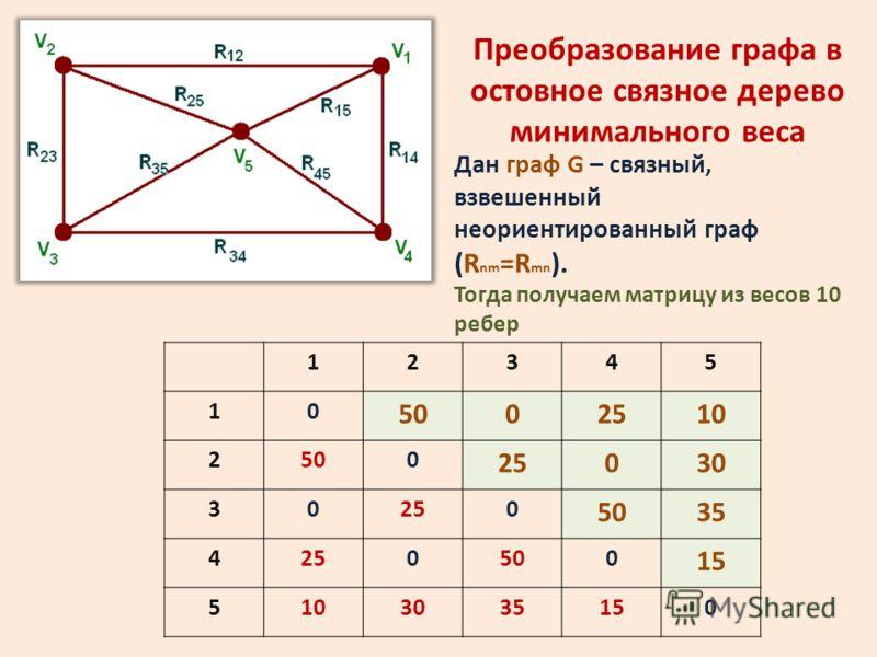Преобразование графа в остовное связное дерево минимального веса 12345 10 5002510 2500 25030 30250 5035 4250500 15 5103035150 Дан граф G – связный, взвешенный неориентированный граф (R nm =R mn ). Тогда получаем матрицу из весов 10 ребер
