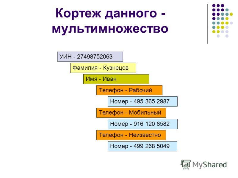 6 Кортеж данного - мультимножество Фамилия - Кузнецов Имя - Иван Телефон - Рабочий Номер - 495 365 2987 Телефон - Мобильный Номер - 916 120 6582 Телефон - Неизвестно Номер - 499 268 5049 УИН - 27498752063