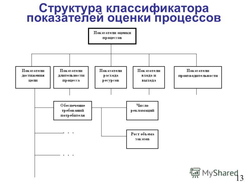 Структура классификатора показателей оценки процессов 13