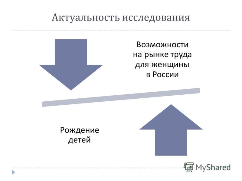 Актуальность исследования Возможности на рынке труда для женщины в России Рождение детей