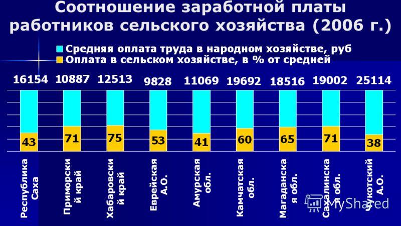 Соотношение заработной платы работников сельского хозяйства (2006 г.)