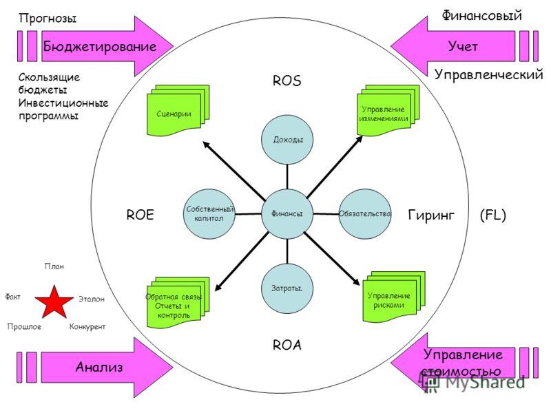 Собственный капитал Затраты. Обязательства Доходы Финансы Управление изменениями Управление рисками Обратная связь: Отчеты и контроль Сценарии Бюджетирование Учет Анализ Управление стоимостью ROS ROA Гиринг (FL)ROE Финансовый Управленческий Факт План