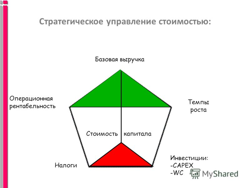 Стратегическое управление стоимостью: Базовая выручка Операционная рентабельность Темпы роста Стоимость капитала Налоги Инвестиции: -CAPEX -WC