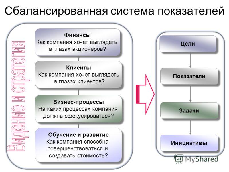 Сбалансированная система показателей Обучение и развитие Как компания способна совершенствоваться и создавать стоимость? Обучение и развитие Как компания способна совершенствоваться и создавать стоимость? Финансы Как компания хочет выглядеть в глазах