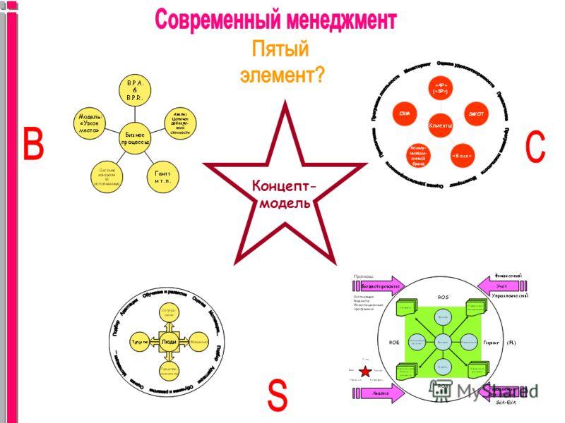 Концепт- модель