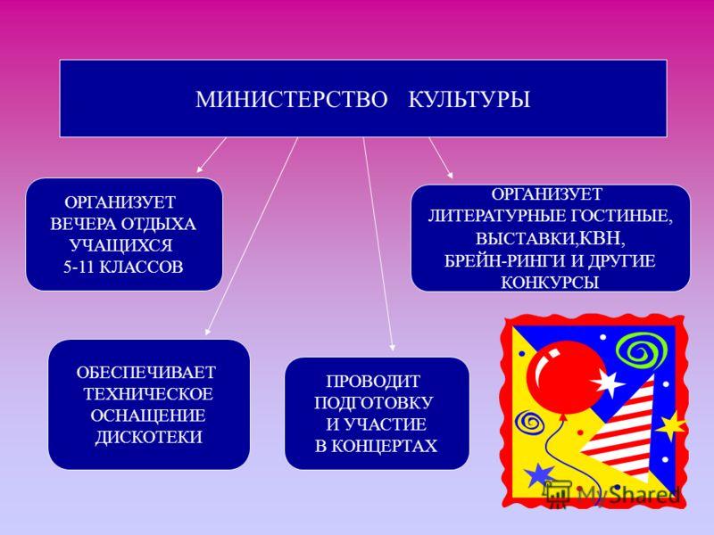 МИНИСТЕРСТВО КУЛЬТУРЫ ОРГАНИЗУЕТ ВЕЧЕРА ОТДЫХА УЧАЩИХСЯ 5-11 КЛАССОВ ОРГАНИЗУЕТ ЛИТЕРАТУРНЫЕ ГОСТИНЫЕ, ВЫСТАВКИ, КВН, БРЕЙН-РИНГИ И ДРУГИЕ КОНКУРСЫ ОБЕСПЕЧИВАЕТ ТЕХНИЧЕСКОЕ ОСНАЩЕНИЕ ДИСКОТЕКИ ПРОВОДИТ ПОДГОТОВКУ И УЧАСТИЕ В КОНЦЕРТАХ