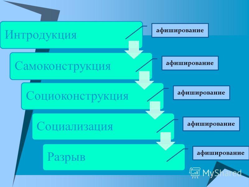 ИнтродукцияСамоконструкцияСоциоконструкцияСоциализацияРазрыв афиширование