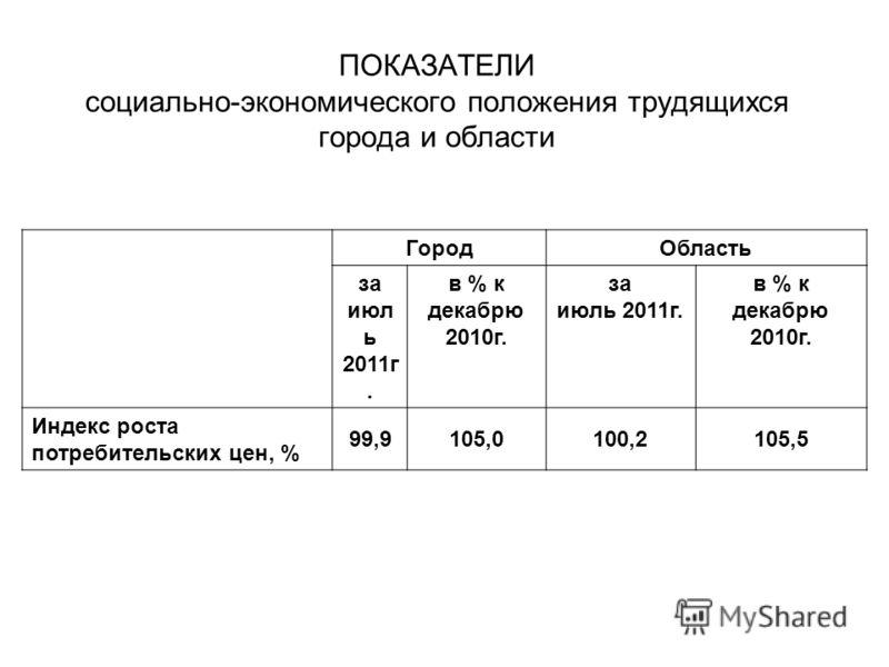 ПОКАЗАТЕЛИ социально-экономического положения трудящихся города и области ГородОбласть за июл ь 2011г. в % к декабрю 2010г. за июль 2011г. в % к декабрю 2010г. Индекс роста потребительских цен, % 99,9105,0100,2105,5