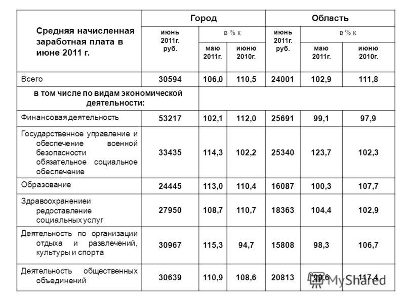Средняя начисленная заработная плата в июне 2011 г. ГородОбласть июнь 2011г. руб. в % киюнь 2011г. руб. в % к маю 2011г. июню 2010г. маю 2011г. июню 2010г. Всего 30594106,0110,524001102,9111,8 в том числе по видам экономической деятельности: Финансов