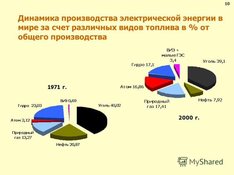 Динамика производства электрической энергии в мире за счет различных видов топлива в % от общего производства 1971 г. 2000 г. 10