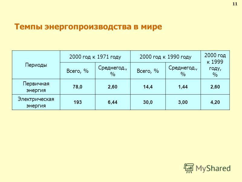 Темпы энергопроизводства в мире 11 Периоды 2000 год к 1971 году2000 год к 1990 году 2000 год к 1999 году, % Всего, % Среднегод., % Всего, % Среднегод., % Первичная энергия 78,02,6014,41,442,60 Электрическая энергия 1936,4430,03,004,20