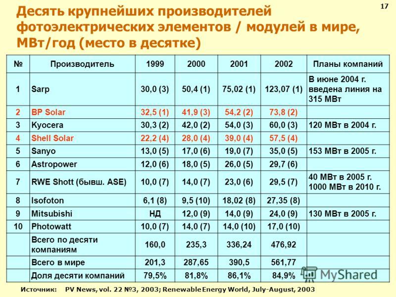 Десять крупнейших производителей фотоэлектрических элементов / модулей в мире, МВт/год (место в десятке) Производитель1999200020012002Планы компаний 1Sarp30,0 (3)50,4 (1)75,02 (1)123,07 (1) В июне 2004 г. введена линия на 315 МВт 2BP Solar32,5 (1)41,