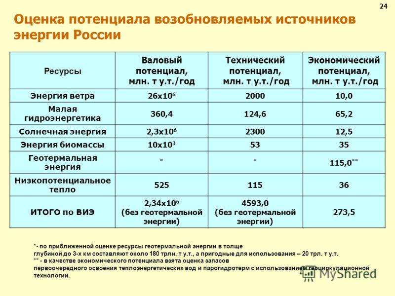 Оценка потенциала возобновляемых источников энергии России Ресурсы Валовый потенциал, млн. т у.т./год Технический потенциал, млн. т у.т./год Экономический потенциал, млн. т у.т./год Энергия ветра 26х10 6 200010,0 Малая гидроэнергетика 360,4124,665,2