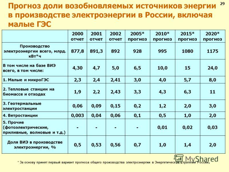 2000 отчет 2001 отчет 2002 отчет 2005* прогноз 2010* прогноз 2015* прогноз 2020* прогноз Производство электроэнергии всего, млрд. кВт*ч 877,8891,389292899510801175 В том числе на базе ВИЭ всего, в том числе: 4,304,75,06,510,01524,0 1. Малые и микроГЭ