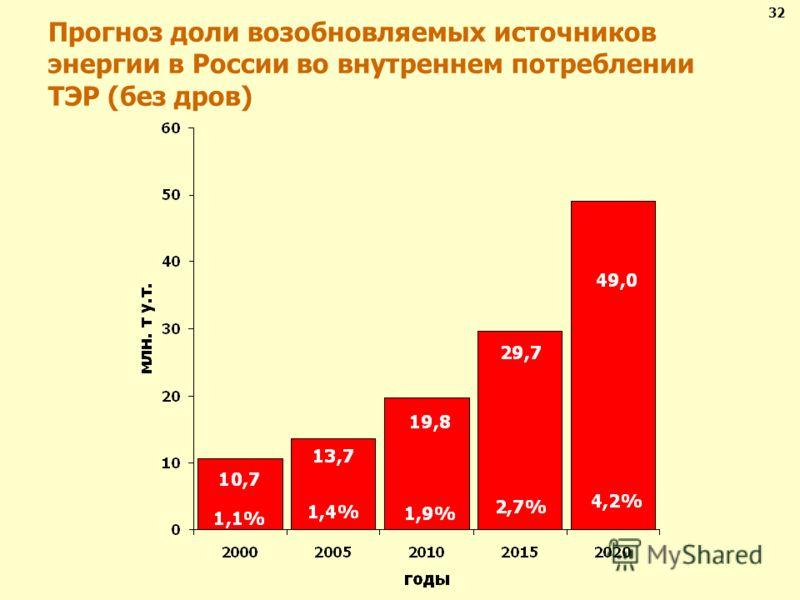Прогноз доли возобновляемых источников энергии в России во внутреннем потреблении ТЭР (без дров) 32