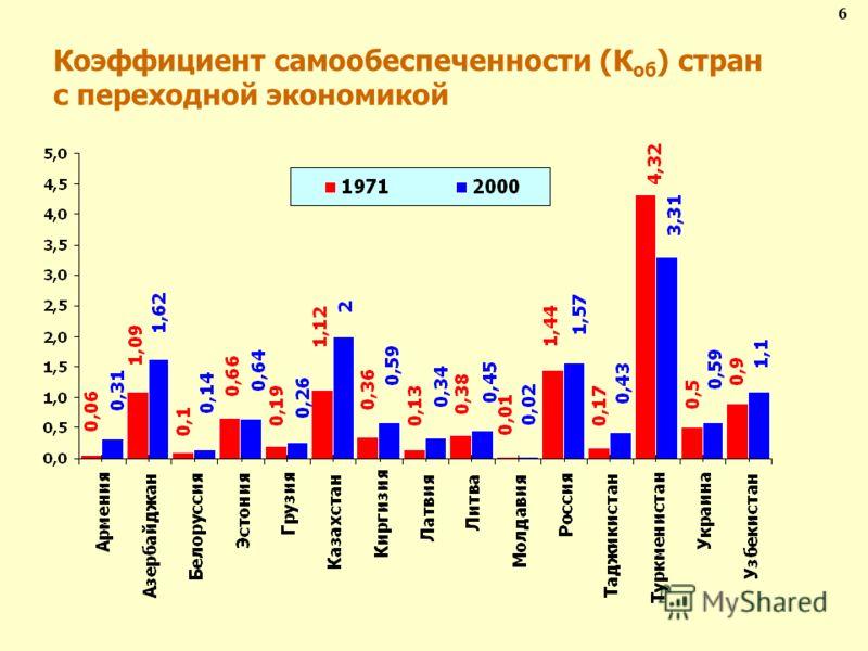Коэффициент самообеспеченности (К об ) стран с переходной экономикой 6