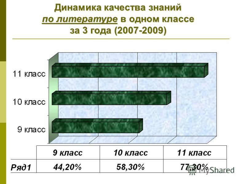 Динамика качества знаний по литературе в одном классе за 3 года (2007-2009)