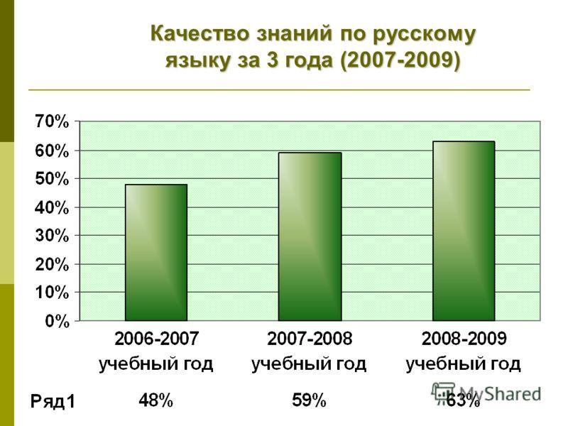 Качество знаний по русскому языку за 3 года (2007-2009)