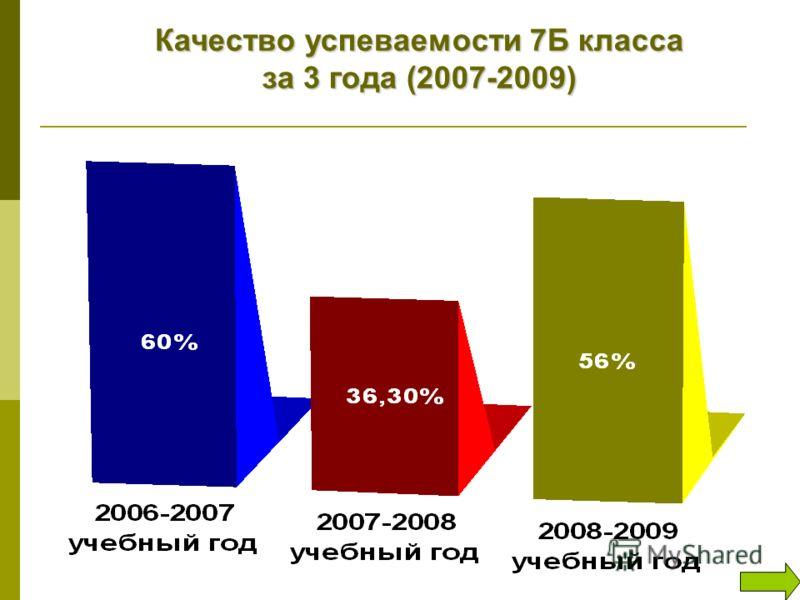 Качество успеваемости 7Б класса за 3 года (2007-2009)